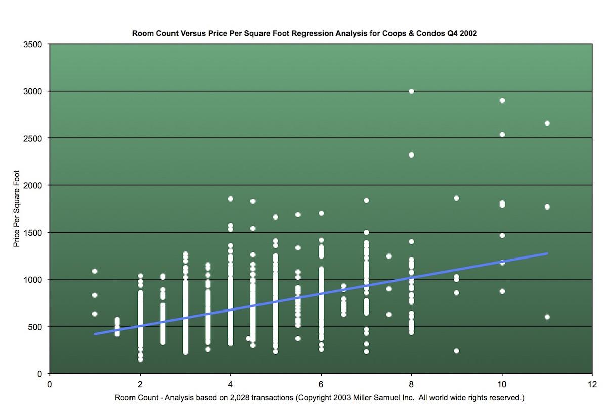 Room Count Versus Price Per Square Foot Regression Analysis for Coops & Condos Q4 2002