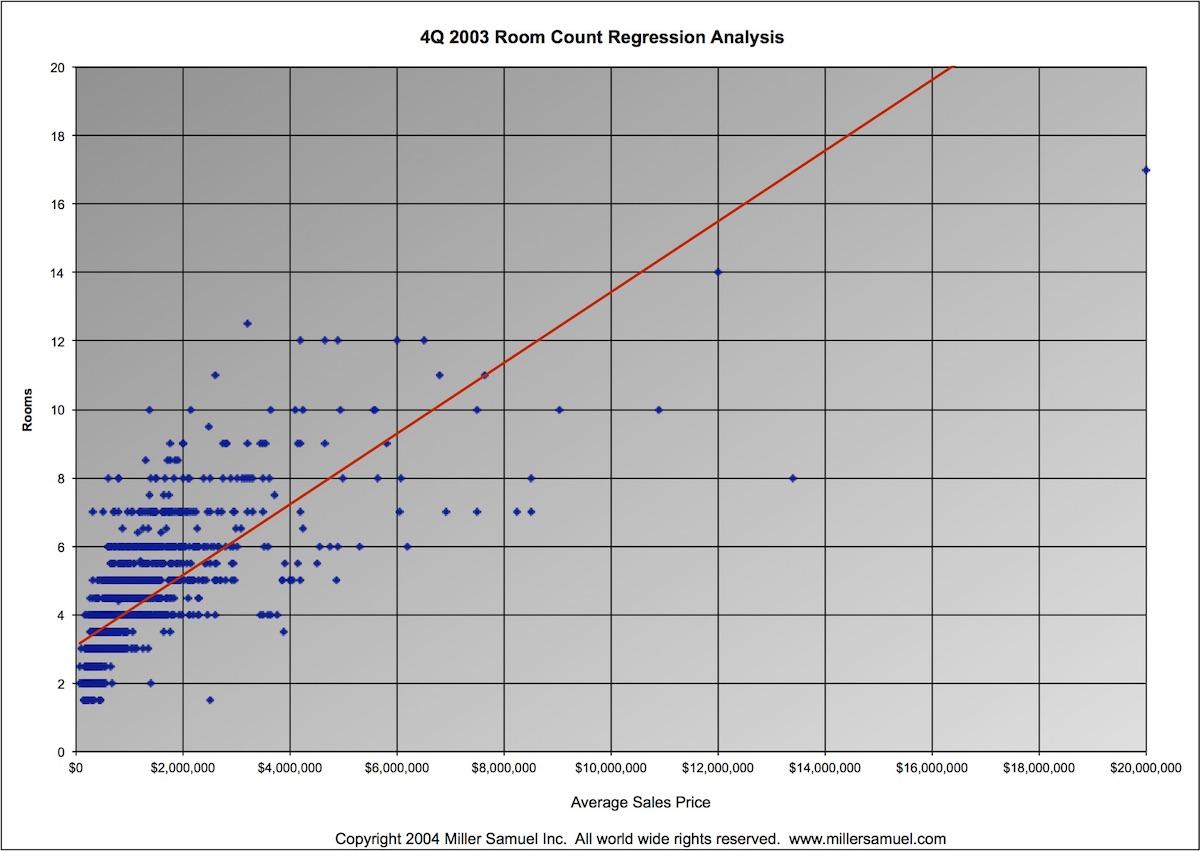 Room Count Versus Price Per Square Foot Regression Analysis for Coops & Condos Q4 2003