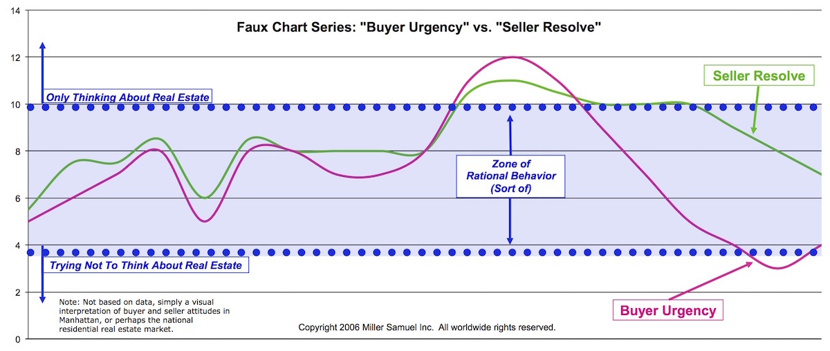 buyer urgency seller resolved