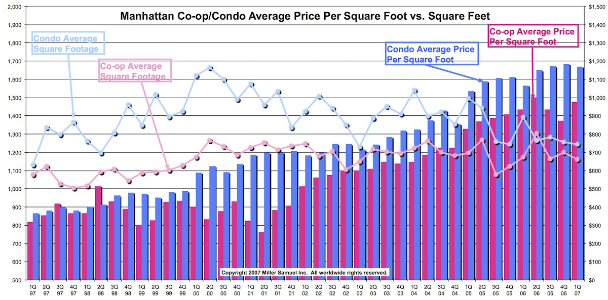 Manhattan co op condo average price per square foot vs for New home cost per square foot
