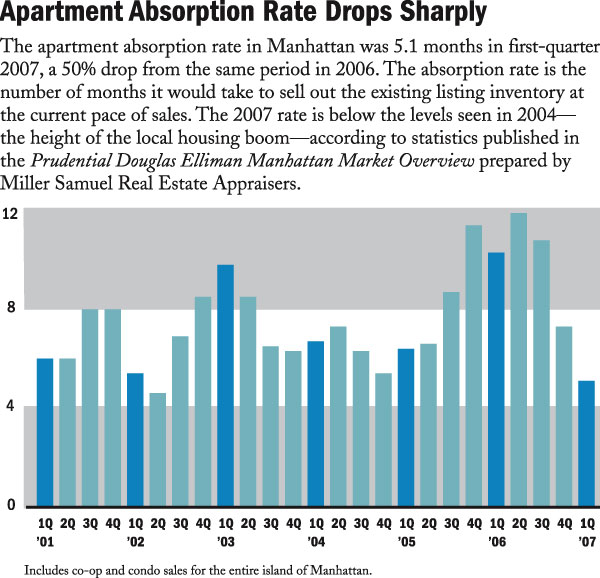 Rate My Apartment: Crains 4-23-07: Apartment Absorption Rate Drops Sharply