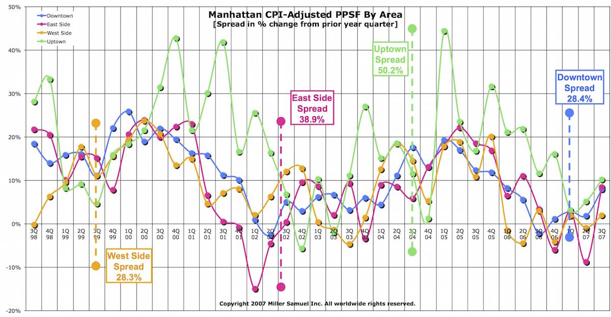 2008cpi-adjustedppsf