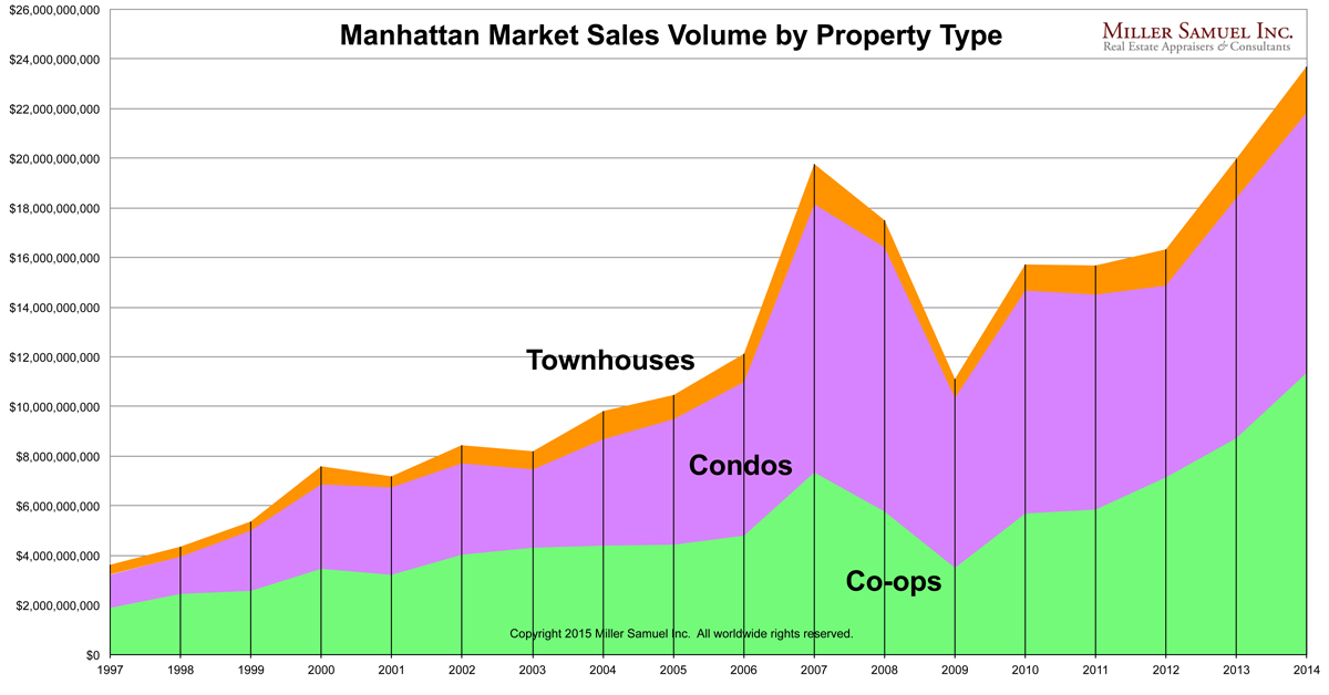 2014Manhattan-volume