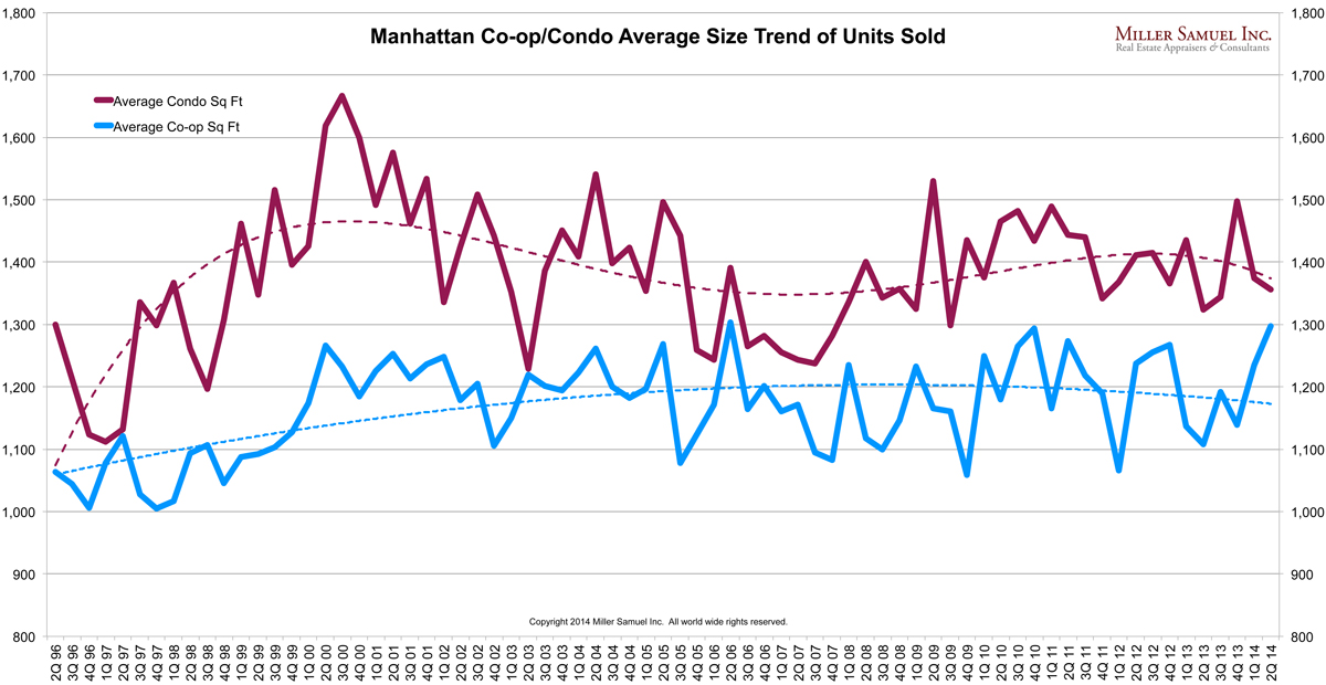 2q14Manhattan-sqft