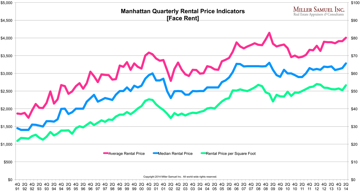 2q14Mrentals-prices
