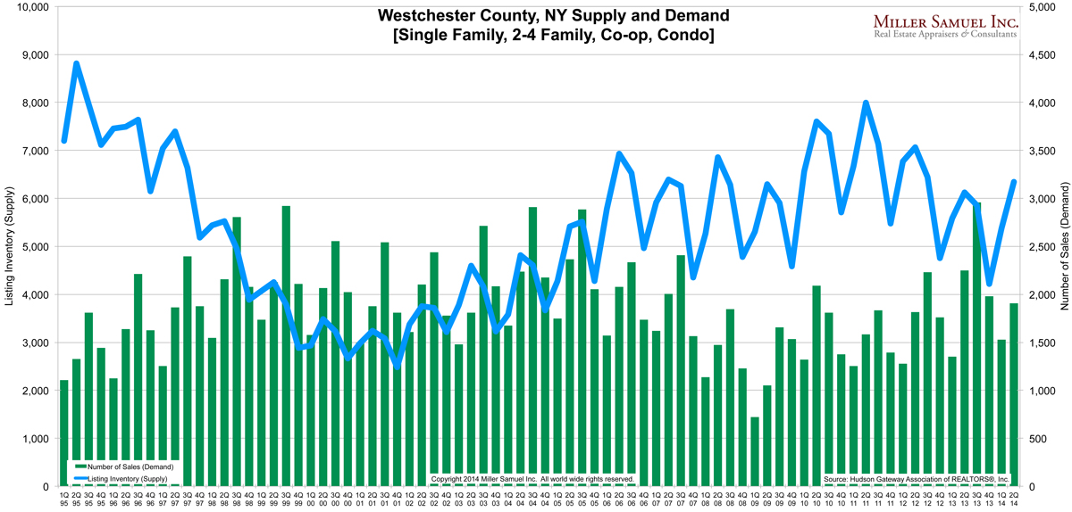 2q14Westchester-supplydemand