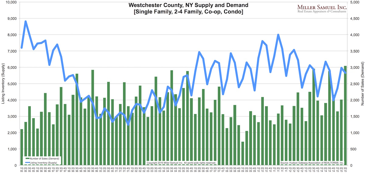 3Q15WC-supplydemand