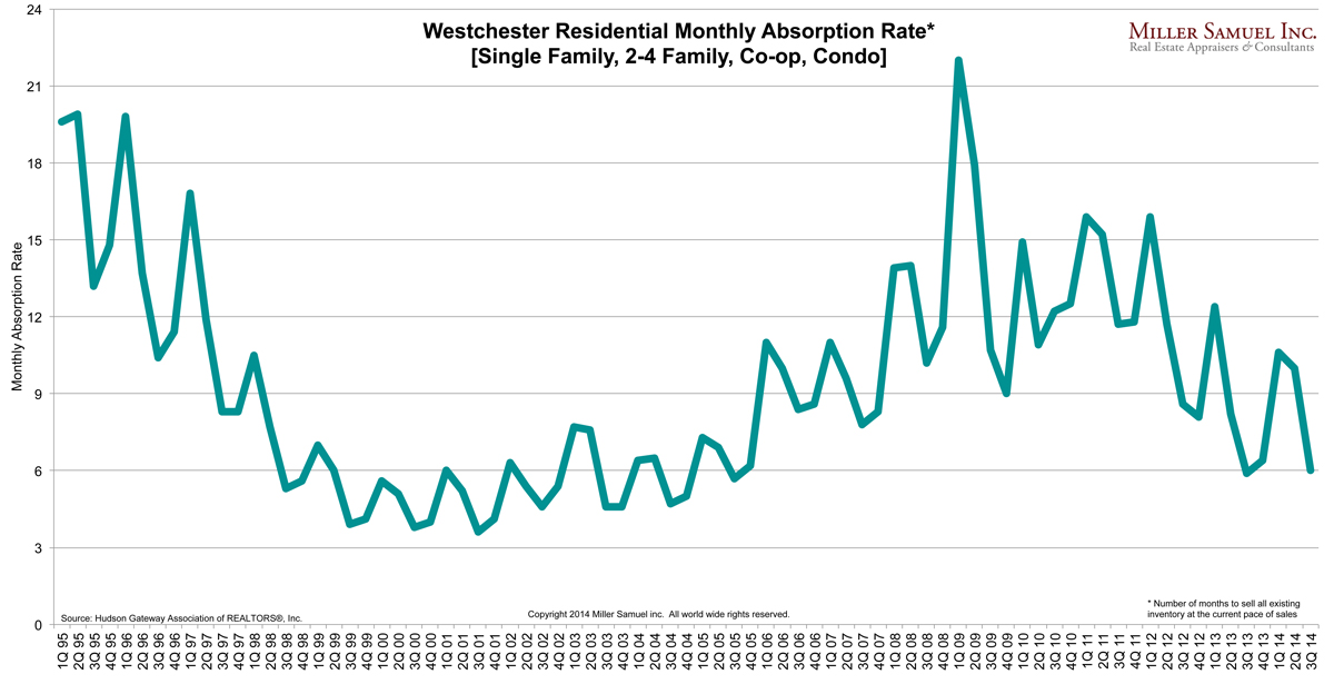 3q14westchester-absorption