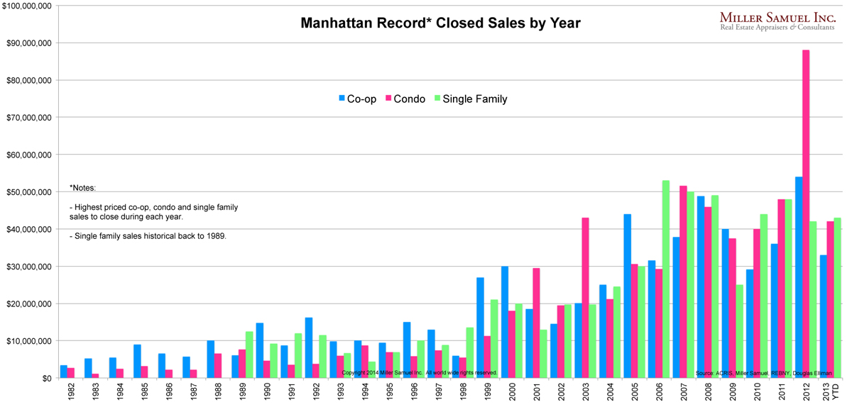 4q13manhattan-records