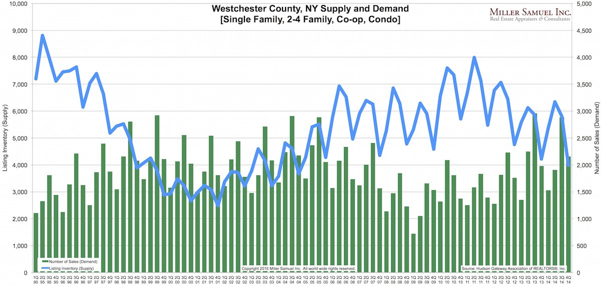 4q14WC-supplydemand