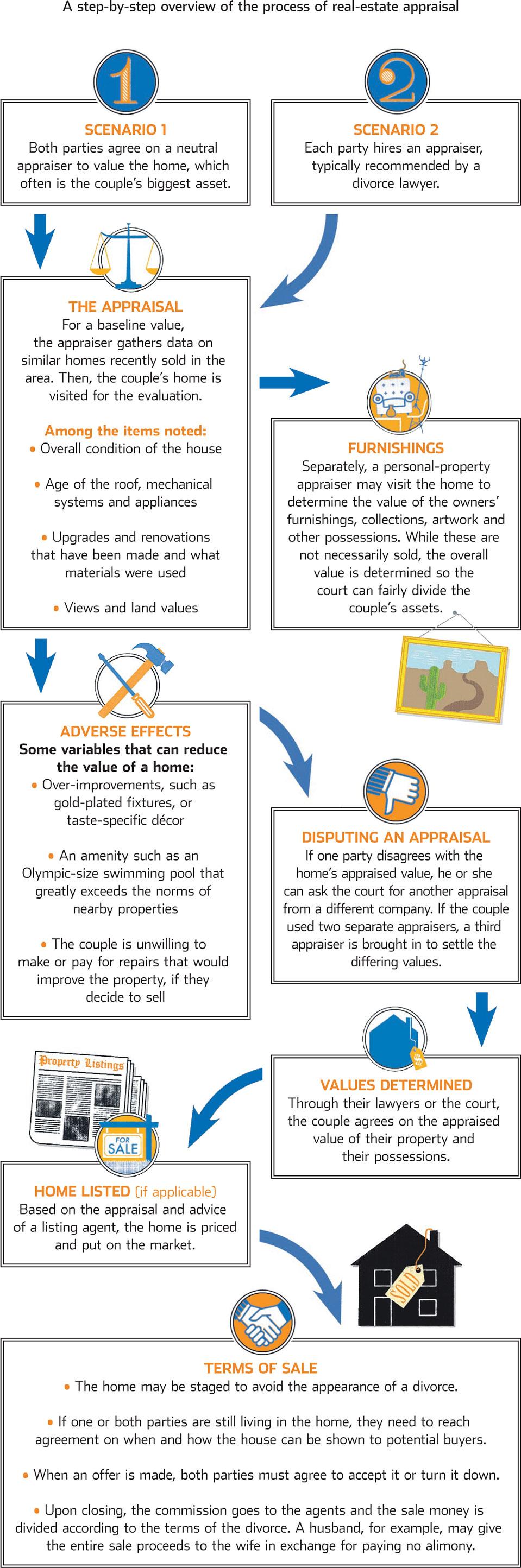 Divorce – Miller Samuel Real Estate Appraisers & Consultants