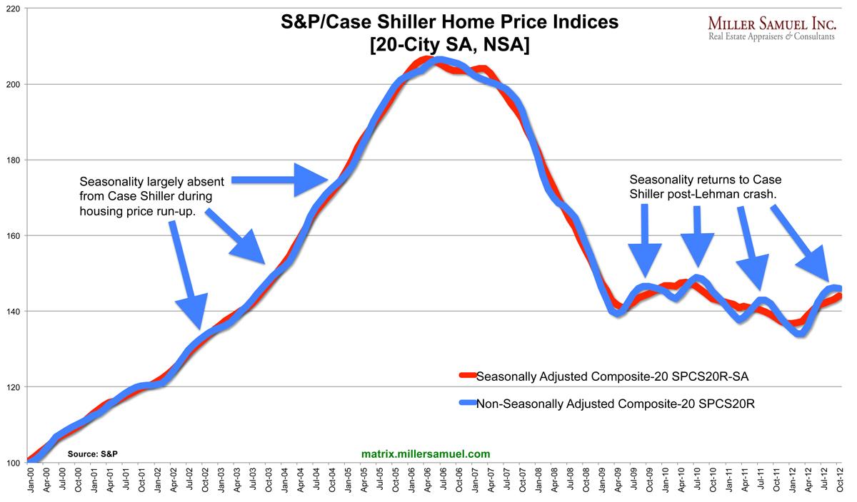 S&P/Case Shiller Home Price Indices [20-City SA, NSA] 12