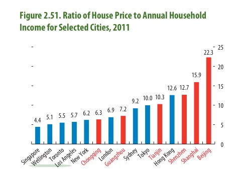 In the context of income new york prices housing prices are a steal prices ccuart Images