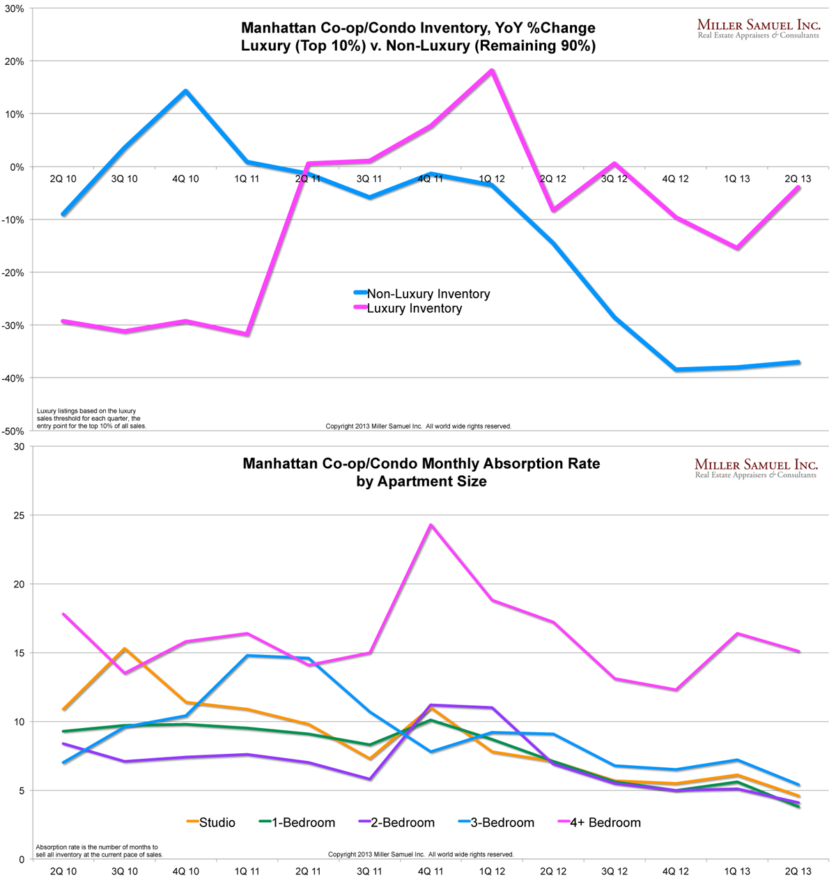 Rate My Apartment: Manhattan Co-op/Condo Inventory, YoY %Change Luxury (Top