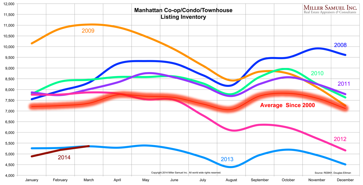 1q14manhattan-inventorybymonth