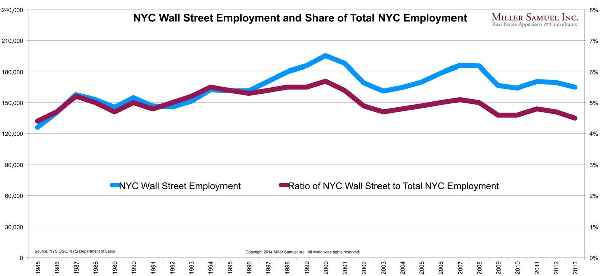 2013nycwallstreetemployment