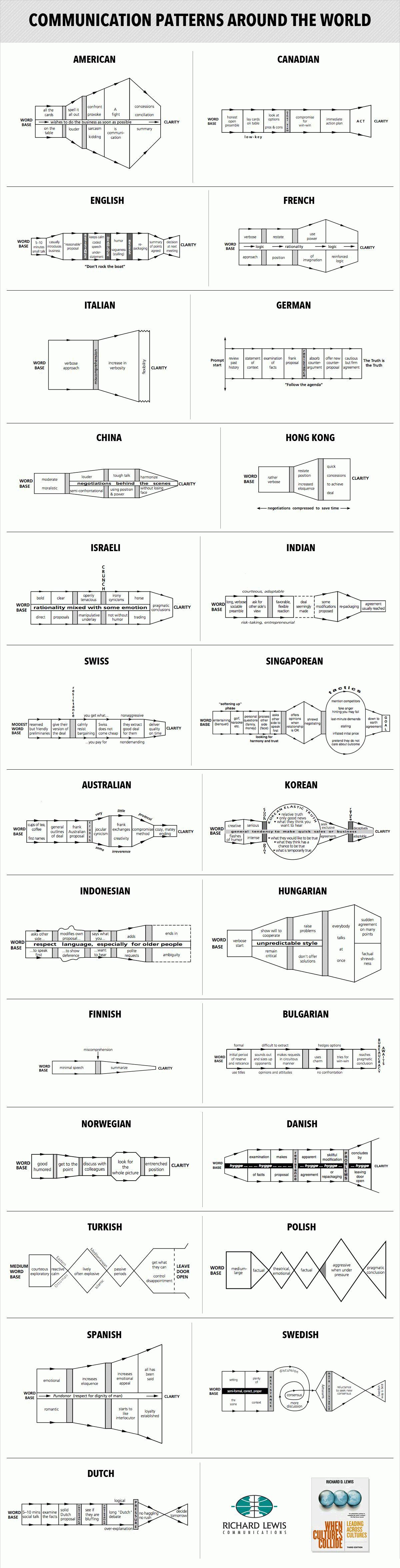 3-14communicationpatterns