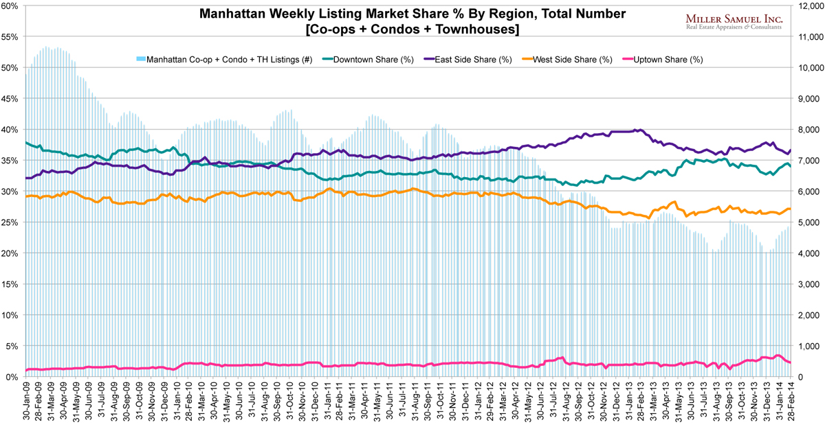4q13manhattan-over-under