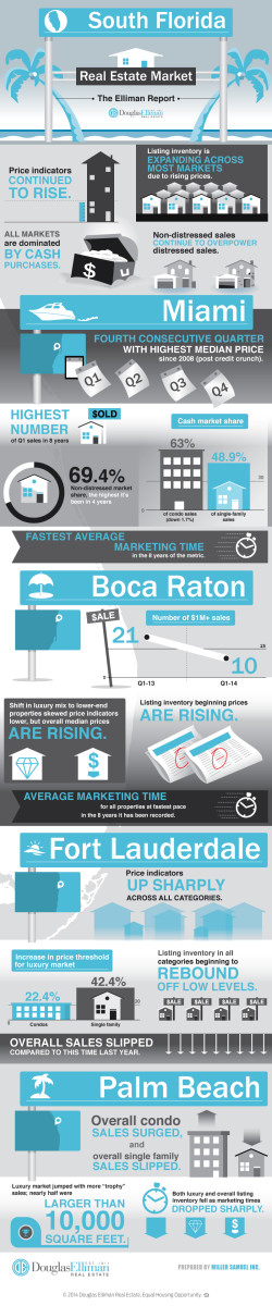 1q14infographicelliman-florida