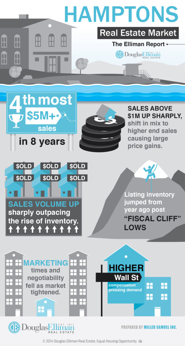 1q14infographicelliman-hamptons