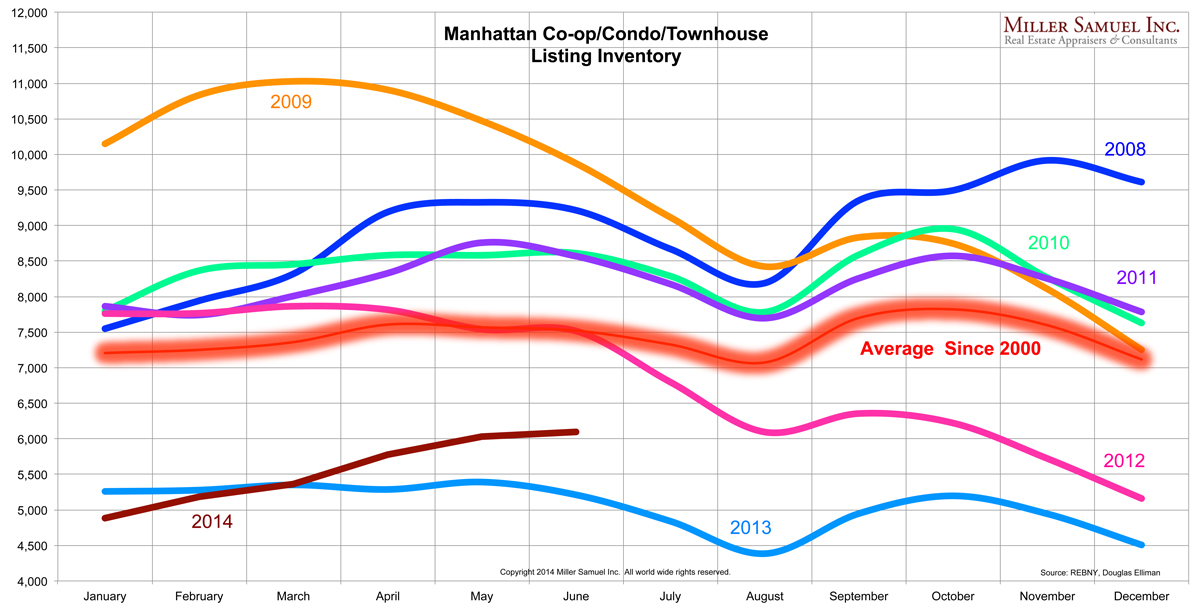 2q14Manhattan-inventorybyMonth