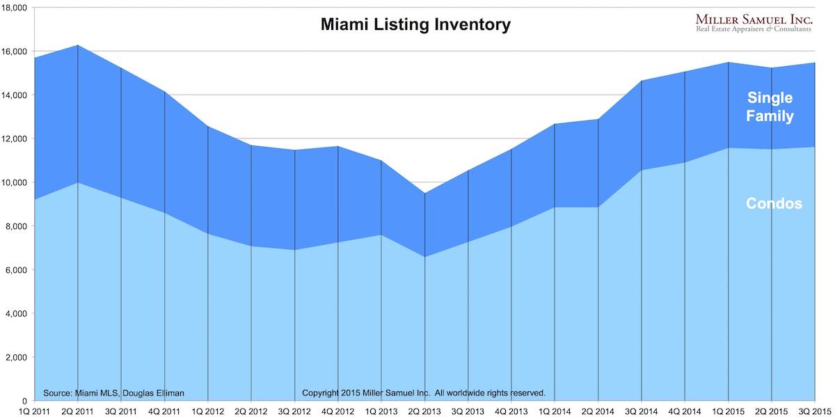 3Q15Miami-inventory