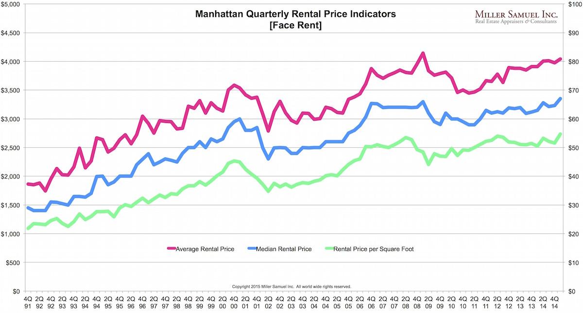 1q15Mrental-price