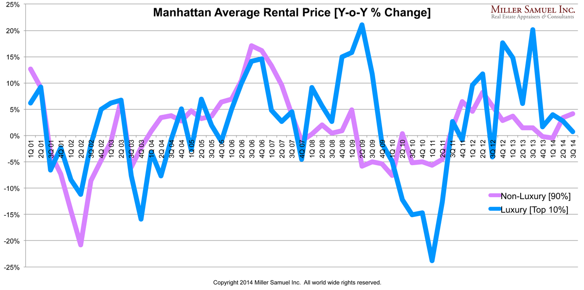 3q14manhattanR-averagerentluxYoY