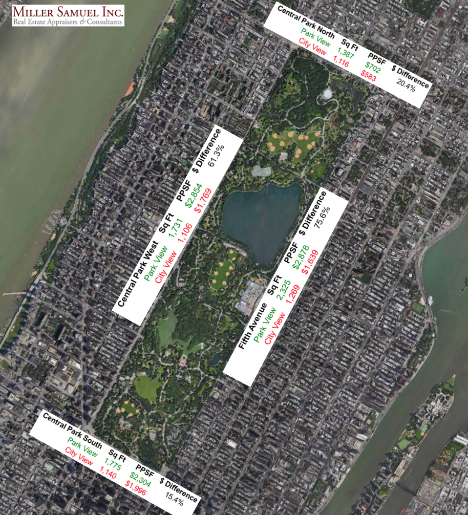 Central Park Apartments New York: [Three Cents Worth #270 NY] What Is The Value Of A Central