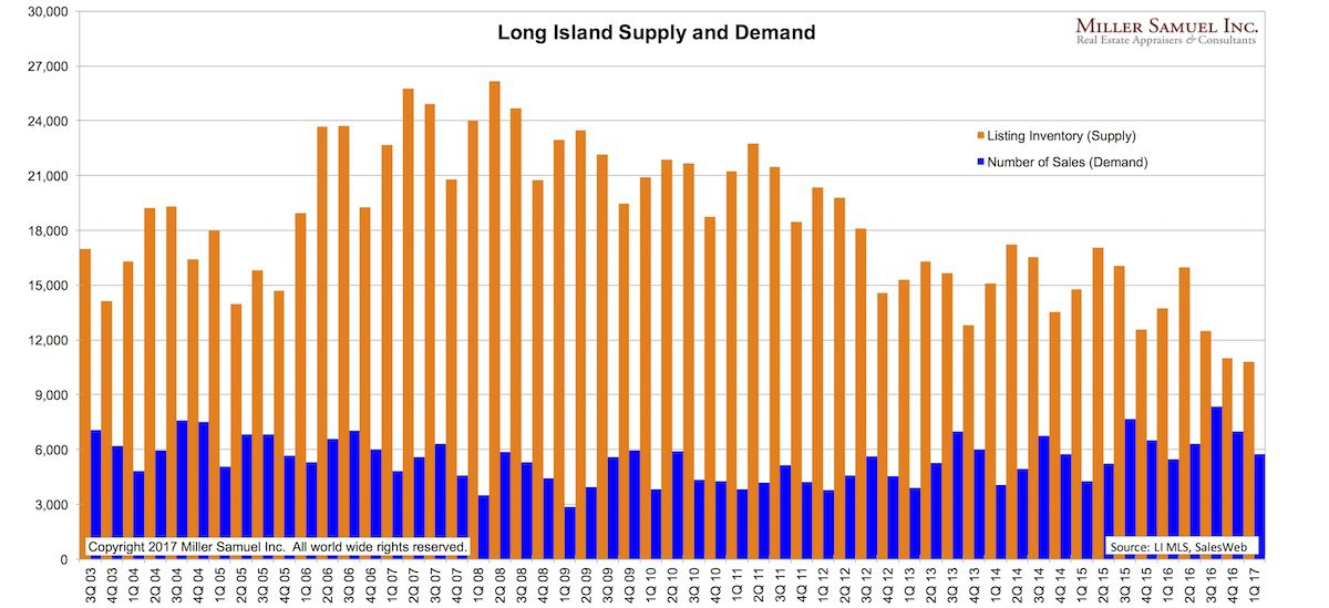 long island listing inventory supply vs number of sales demand