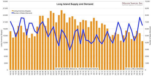 4q15LI-Supply-Demand