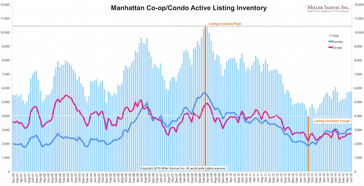 2q15manhattan-inventorysplit
