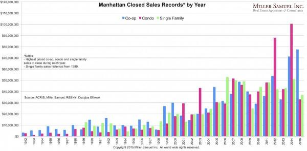 Manhattan Housing prices