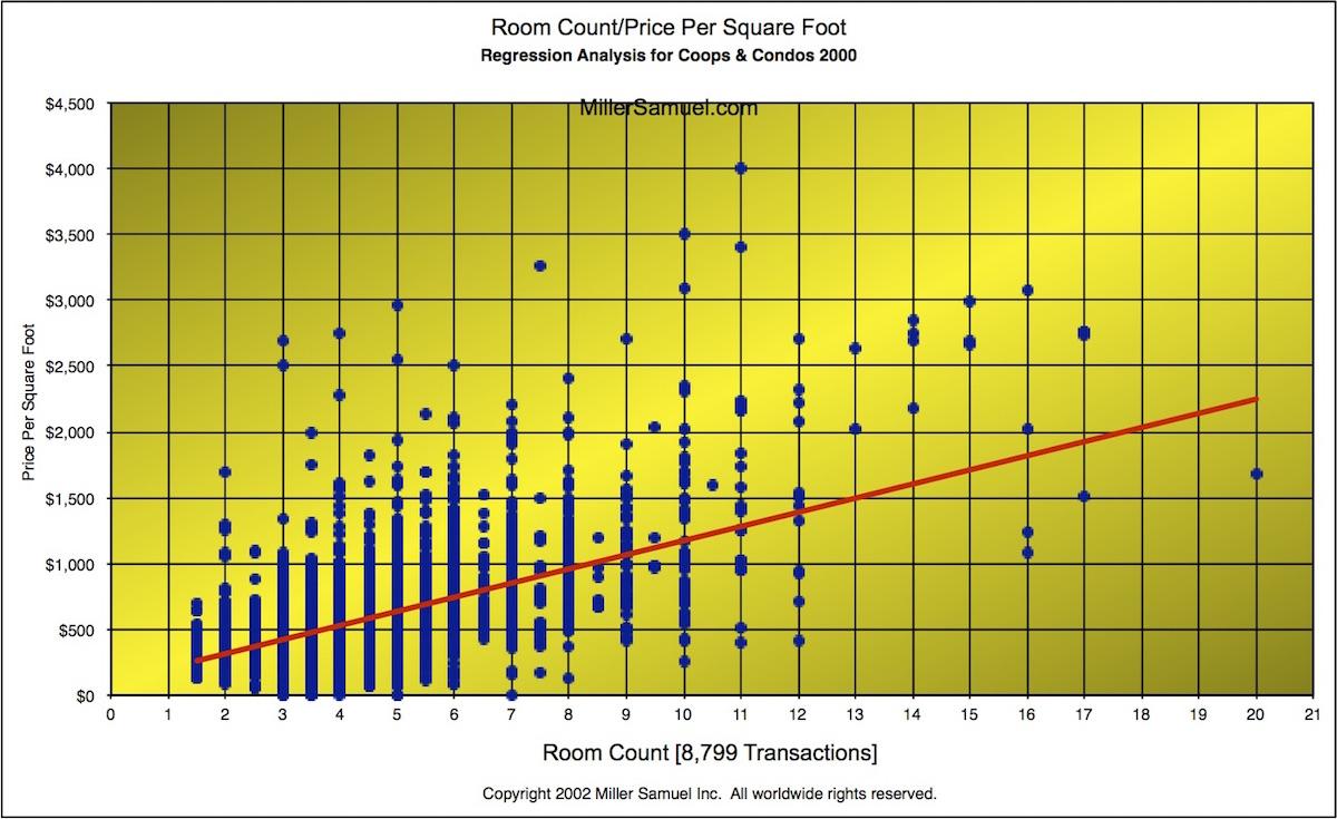 Room Count Versus Price Per Square Foot Regression Analysis for Coops & Condos 2000
