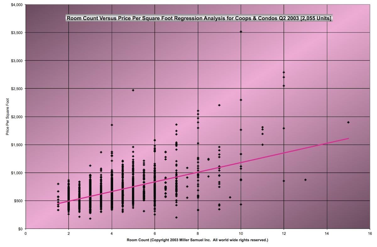 Room Count Versus Price Per Square Foot Regression Analysis for Coops & Condos Q2 2003
