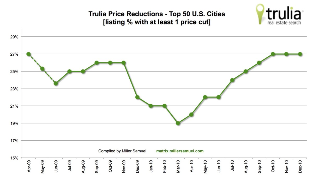 Trulia Price Reductions