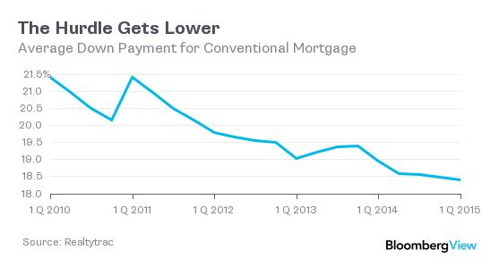 down payment chart