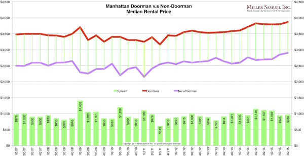 3q15Manhattan-doorNONdoor