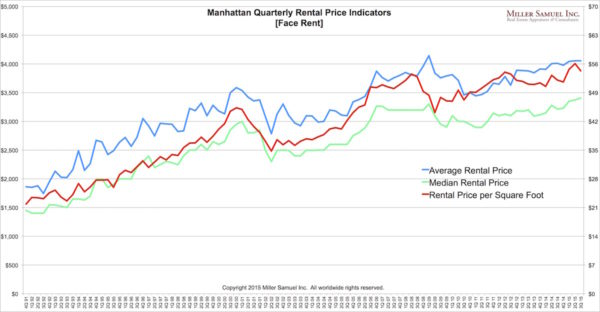3q15Manhattan-prices