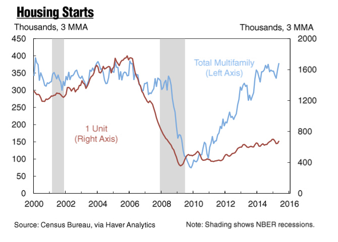 7-13-2015housingstartsNYFED