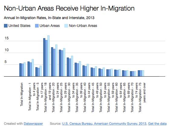 non-urbanmigration