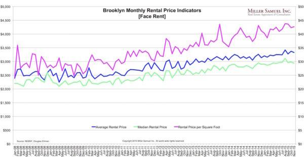 2015-11BrooklynR-prices