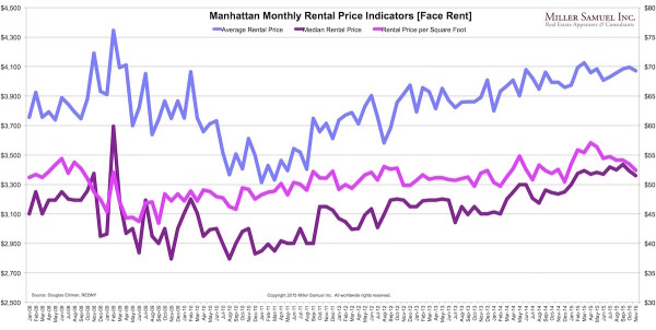 2015-11ManhattanR-prices