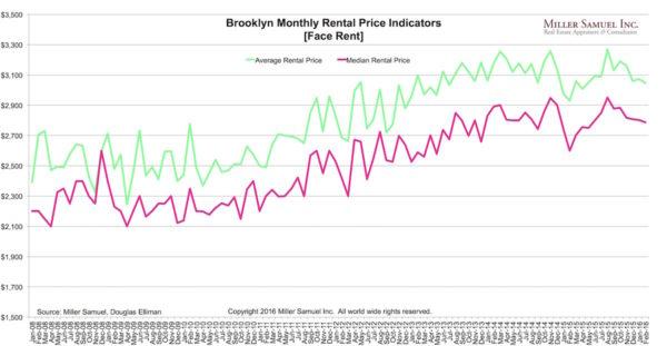 2016-2BKrentals-prices