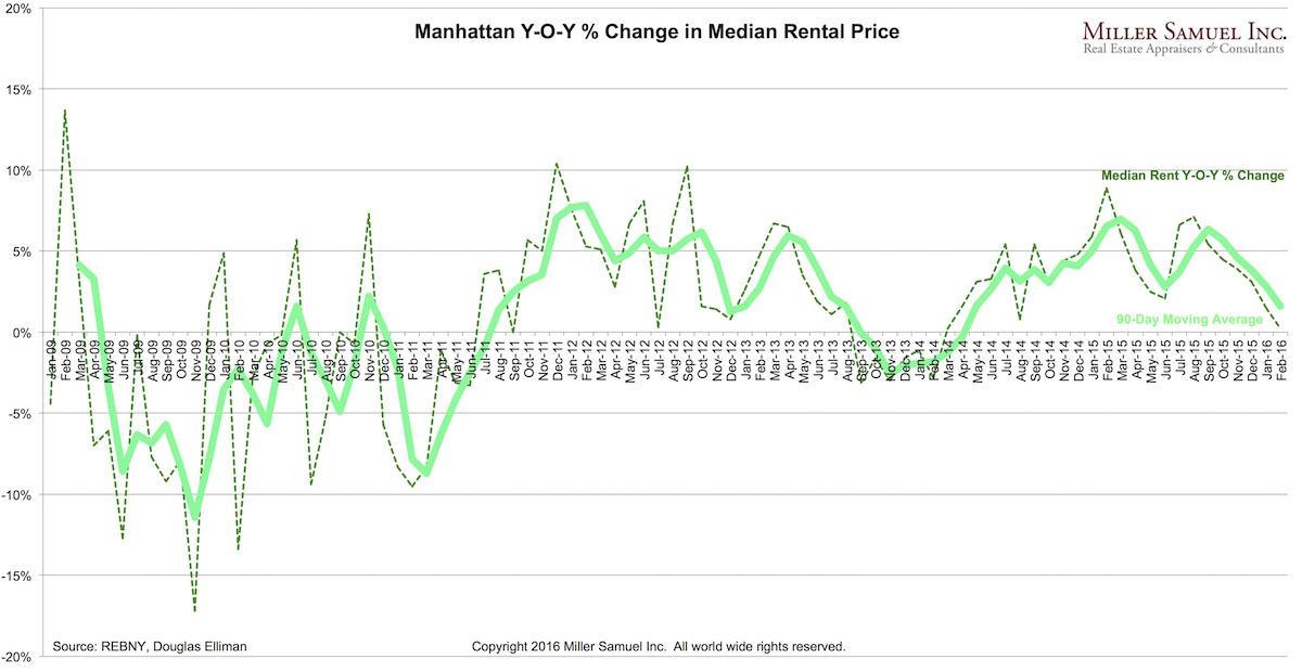 2016-2Mrentals-medianYOY