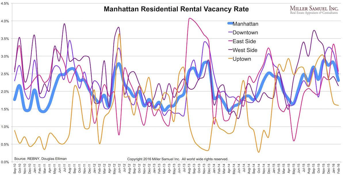 2016-2Mrentals-vacancy
