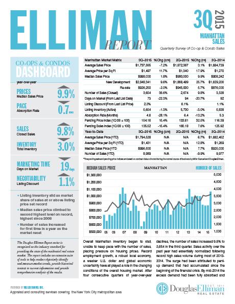 Manhattan report 3q15 just published miller samuel for Douglas elliman real estate manhattan