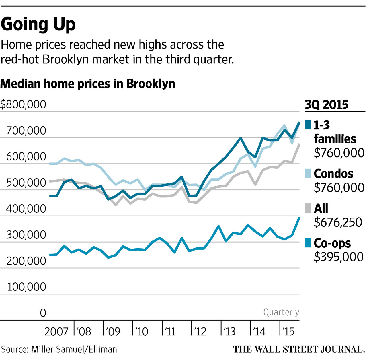 Brooklyn Queens Set Records NYC Rents Jump Westchester Putnam - Westchester zip code