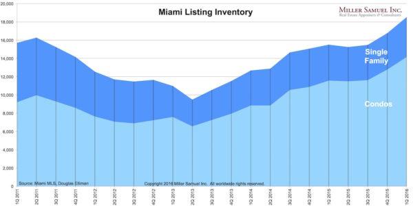 1Q16Miami-inventory