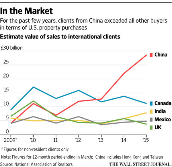 NAR2015internationalCHINESEwsj